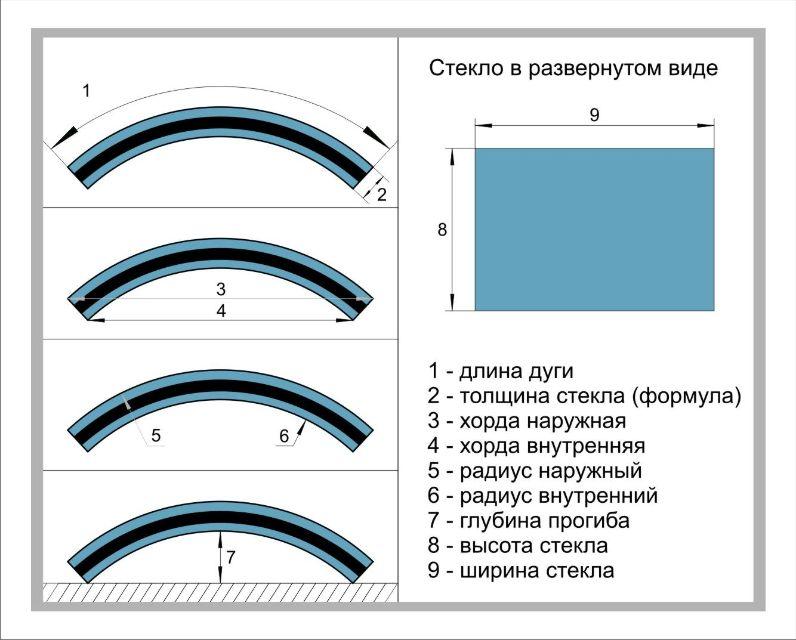 Таблица с сразмерами гнутого стекла